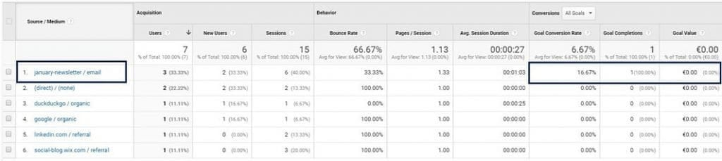 Correct labelling and attribution of campaign traffic thanks to UTM parameters