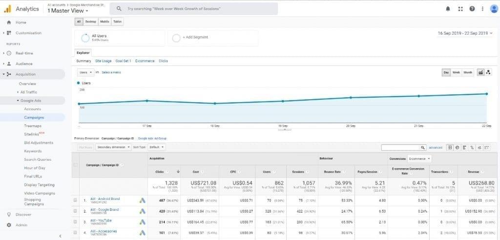 Google Analytics Acquisition Reports Google Ads