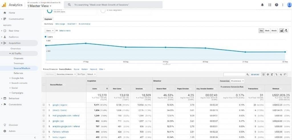 Google Analytics Acquisition Reports Source Medium