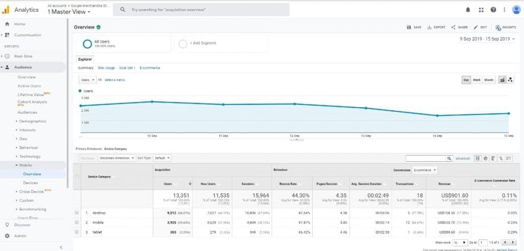 Google Analytics Audience Report Mobile Reports
