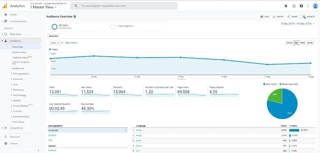 Google Analytics Audience Report Overview