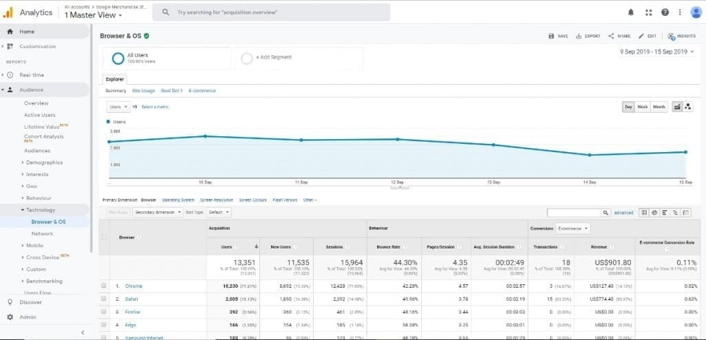 Google Analytics Audience Report Technology Reports