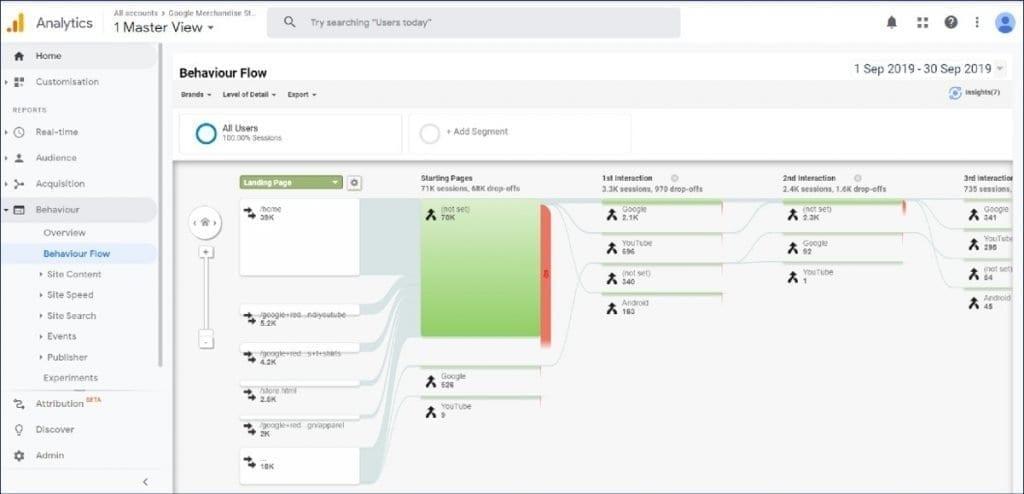 Google Analytics Behavior Reports - Behavior Flow Report