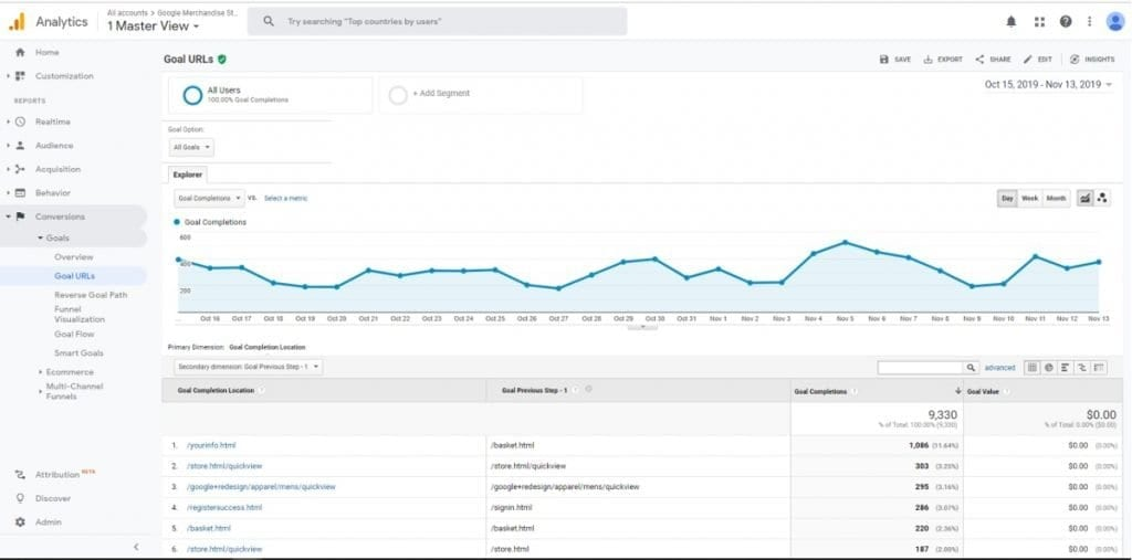 Google Analytics Conversion Reports Goal URLs