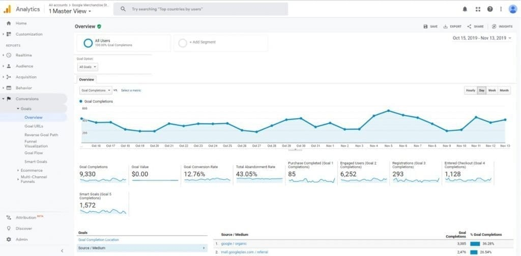 Google Analytics Conversion Reports Goals Overview Report