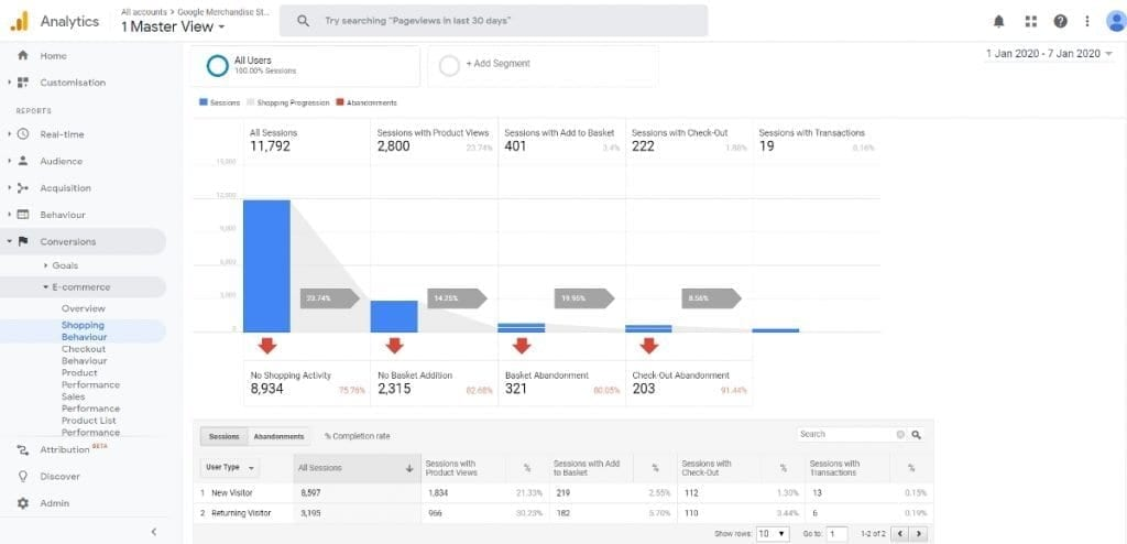 Enhanced eCommerce Reports - Shopping Behaviour