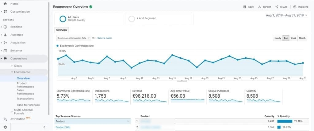 Google analytics - Standard Ecommerce Reports - Overview