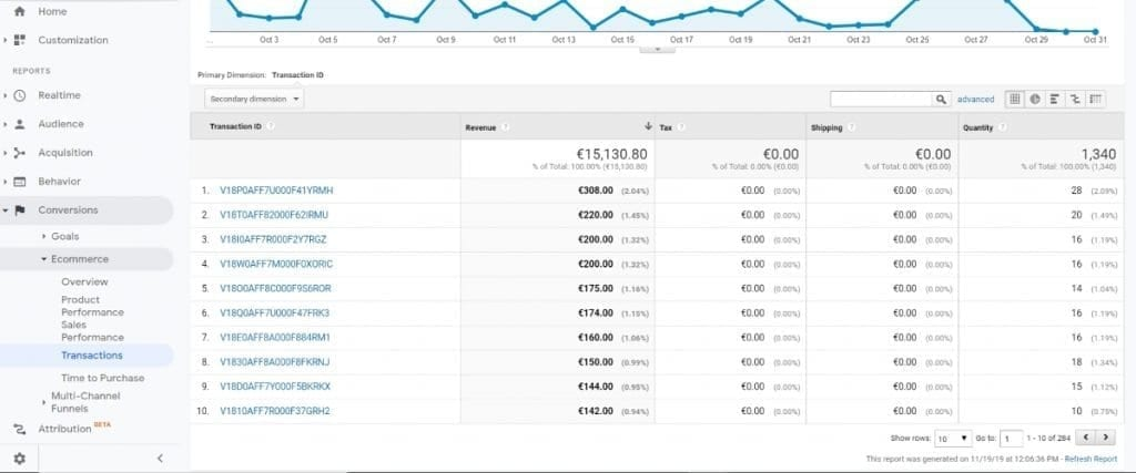 Google Analytics - Standard Ecommerce Reports - Transactions