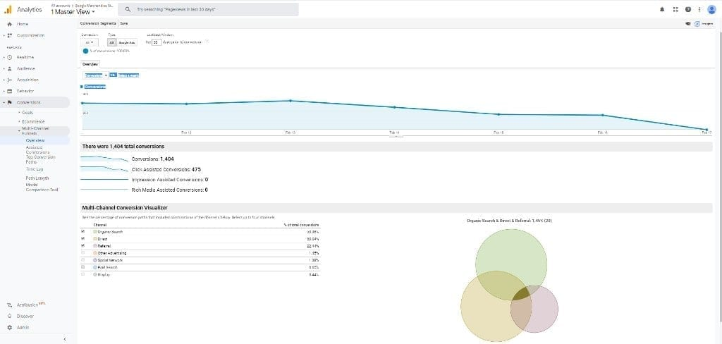 Google Analytics Multi Channel Funnels Overview Report