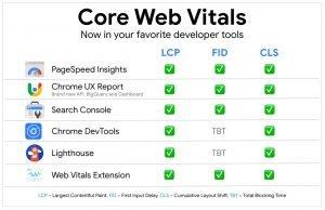 measuring core web vitals