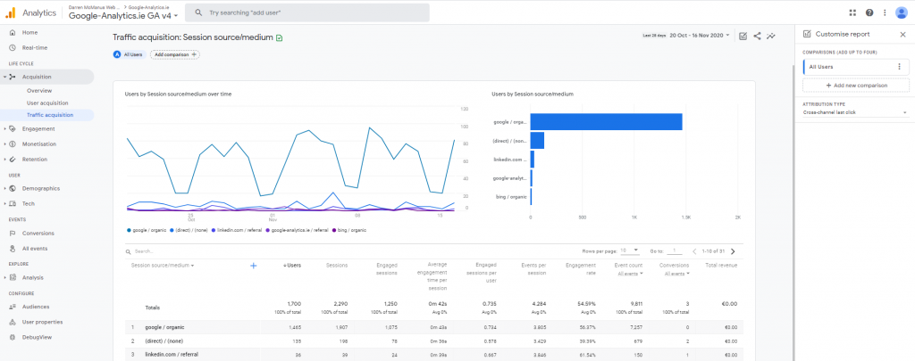 New User Interface Google Analytics 4