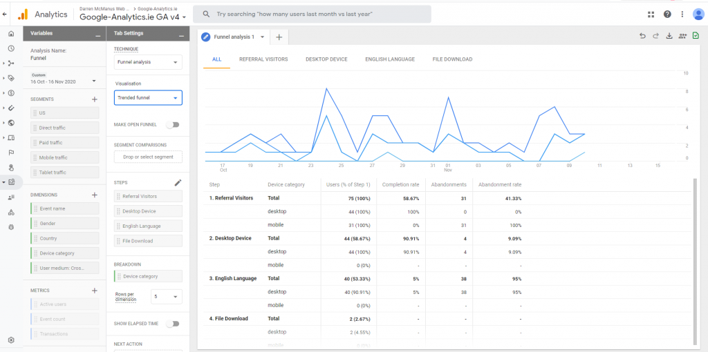 Trended Funnels Google Analytics 4
